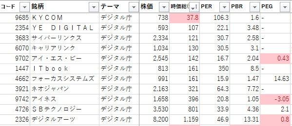 デジタル 庁 関連 株