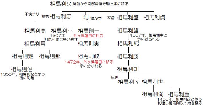 蓬田城【相馬家】