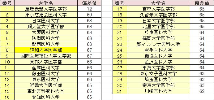 医学部 難易 大学 度 順天堂