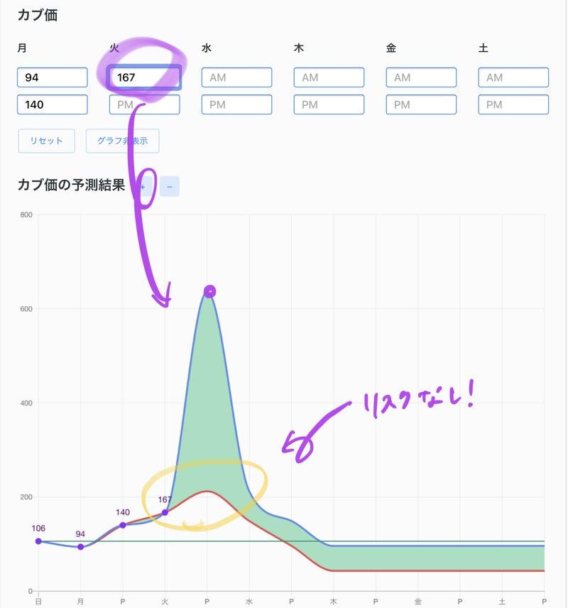株価変動時間 あつ森 【あつ森】カブ価予測ツール丨今週の売り時を簡単予想【あつまれどうぶつの森】