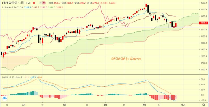 先物 米国 株