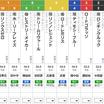 火曜金沢11R 白山大賞典 予想 〜3連単29.0倍的中!〜