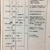ボーイスカウト坂戸第2団 「快晴!!!ボーイスカウトは、地図とコンパス/ロープ結び」の画像