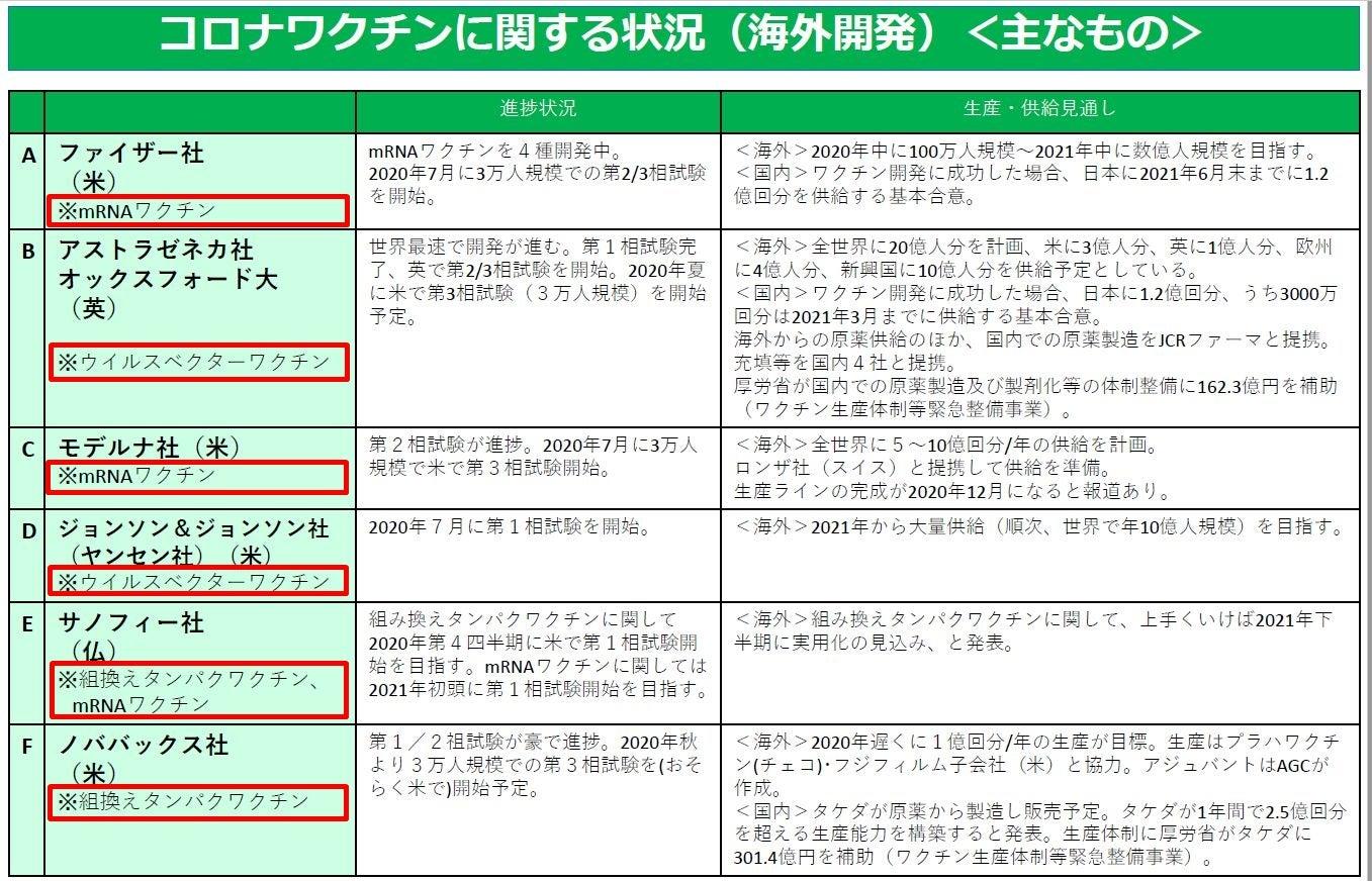 コロナ ワクチン 副作用 ファイザー 日本の厚生労働省 コロナ用ワクチンの副作用に関する調査結果を発表