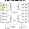 2020 高体連新人戦 都大会トーナメント表の画像