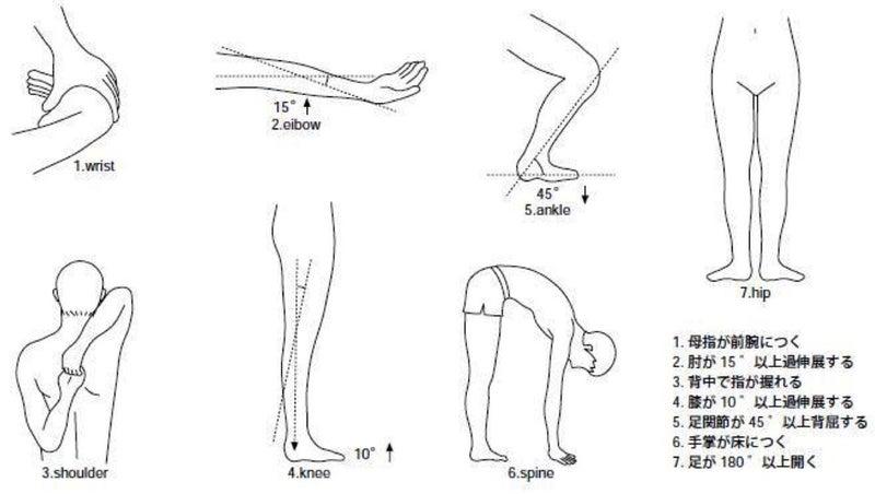 関節 弛緩 性