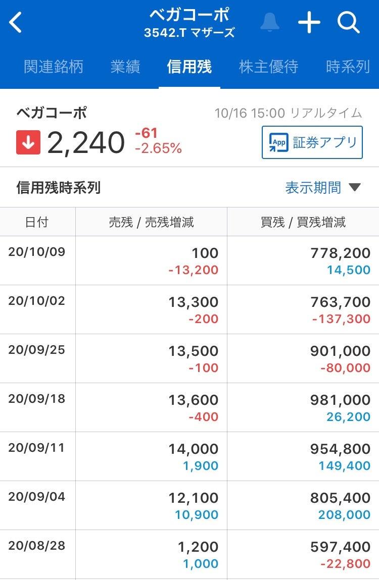 ベガ コーポレーション 株価