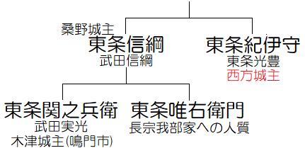 東条氏相関図