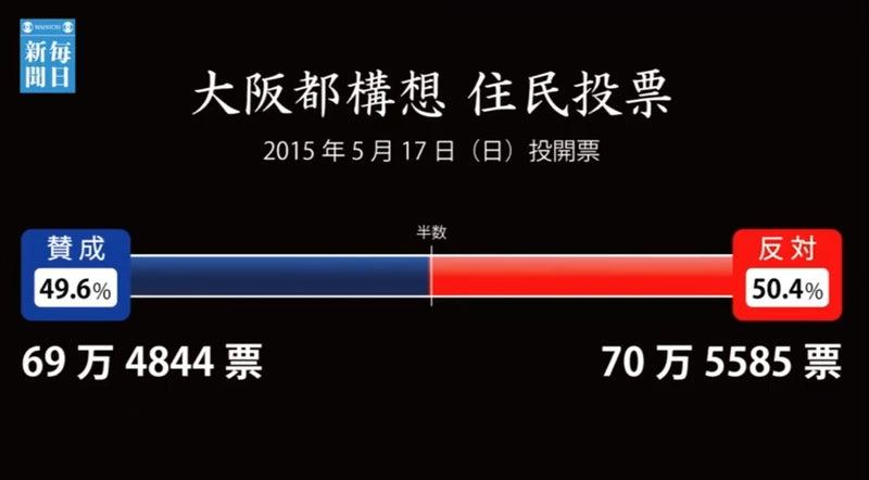 住民 大阪 予想 構想 都 投票