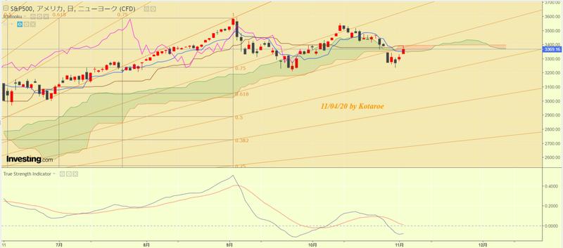 株 先物 米国