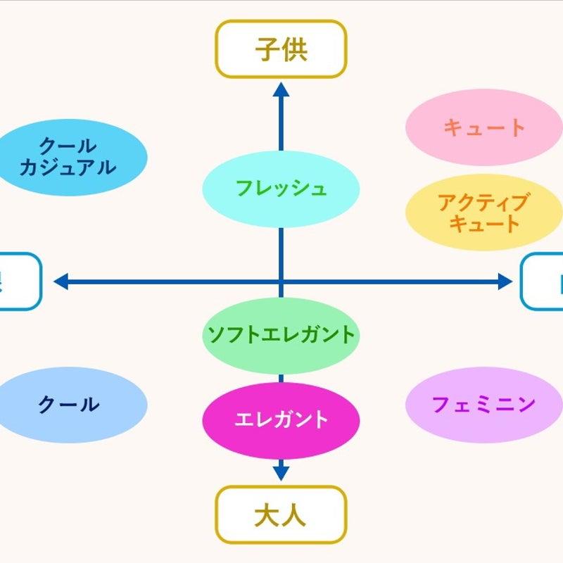 診断 東京 タイプ 顔