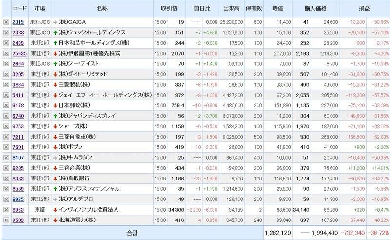 曙 ブレーキ 株価