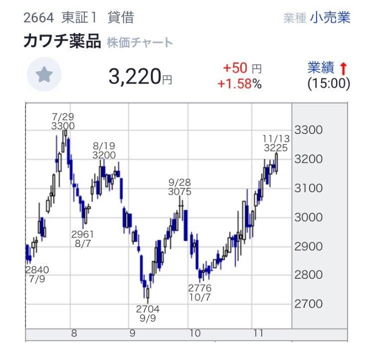 カワチ 薬品 株価