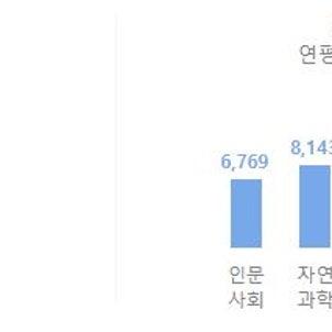 韓国の大学 学費(授業料)はどれくらい? (2021年5月改正)の画像
