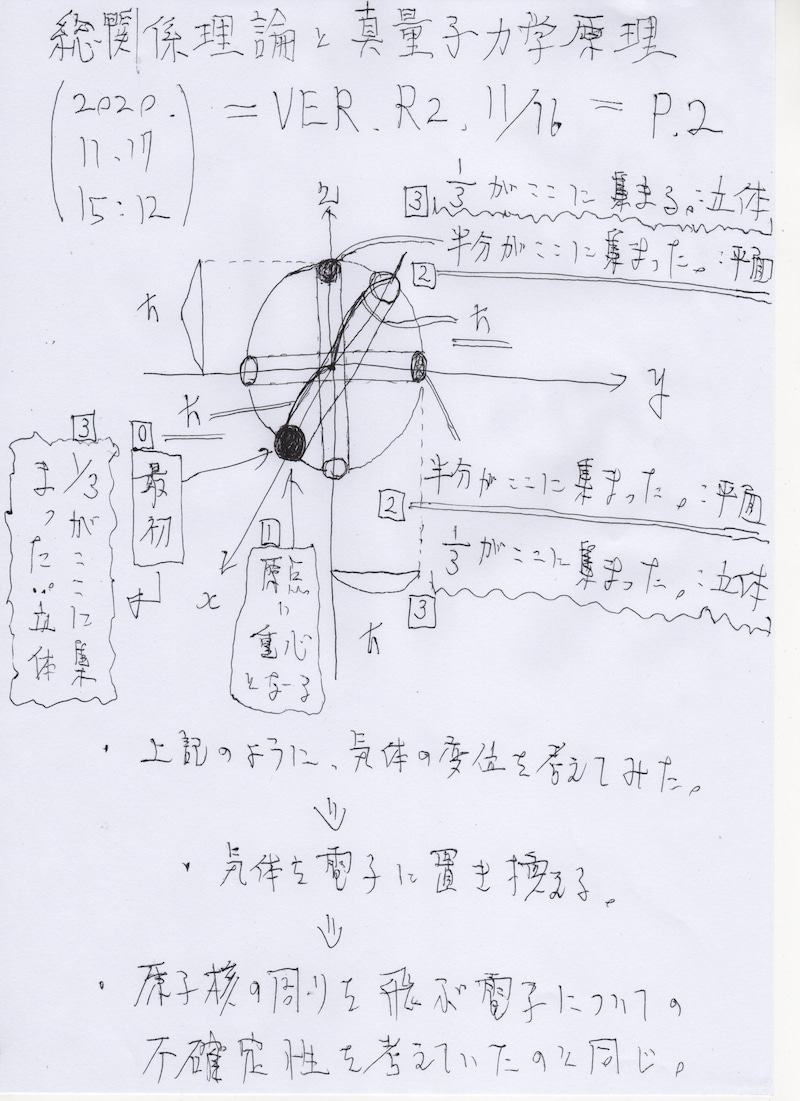 総関係理論と真量子力学原理 =VER.R2.11/16=P.2