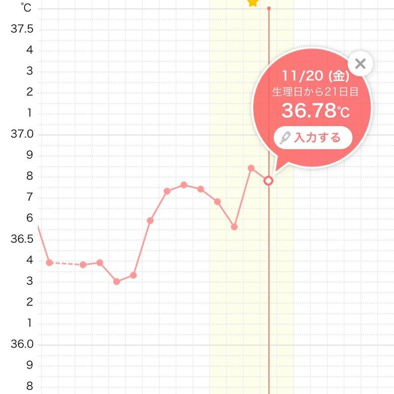 二段上がり 高温期9日目