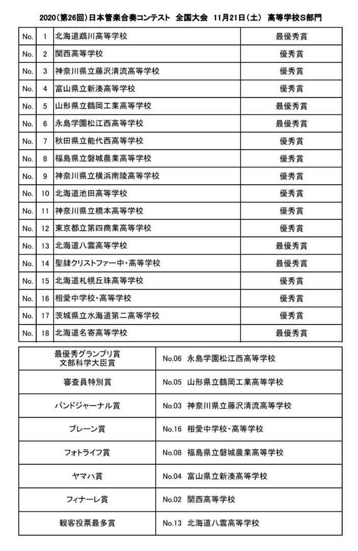 日本 管 学 合奏 コンテスト 2020