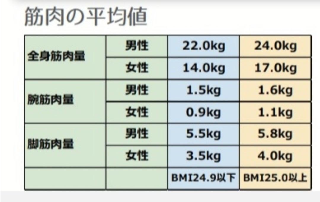 率 骨格 筋 【美ボディ】体脂肪率の理想はいくつ?健康・美容目的の理想値と維持する方法を解説