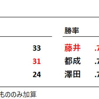 将棋大賞tracker_総合 : 2020/11/30