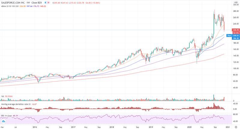 時間 外 セールス フォース 株価