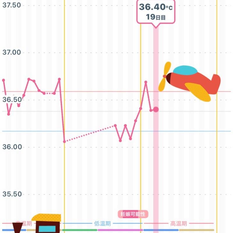 4 日 下がる 目 高温 期 体温