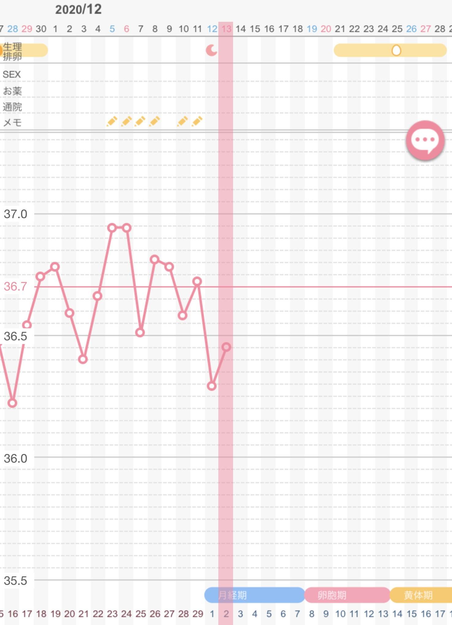 妊娠 やすい し 計算 日 排卵 日
