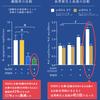 NMN+水素 の抗老化力についての画像