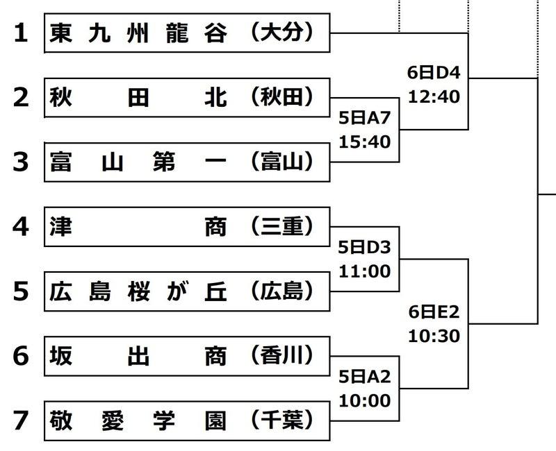 2021 予選 高 バレー 春 東京