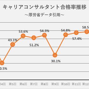 キャリアコンサルタント合格率推移(第15回まで)の画像
