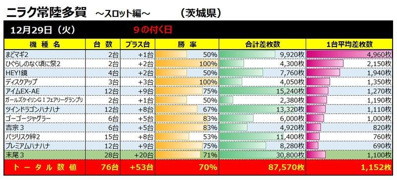 常陸 多賀 ニラク 8/22(土) ニラク常陸多賀店