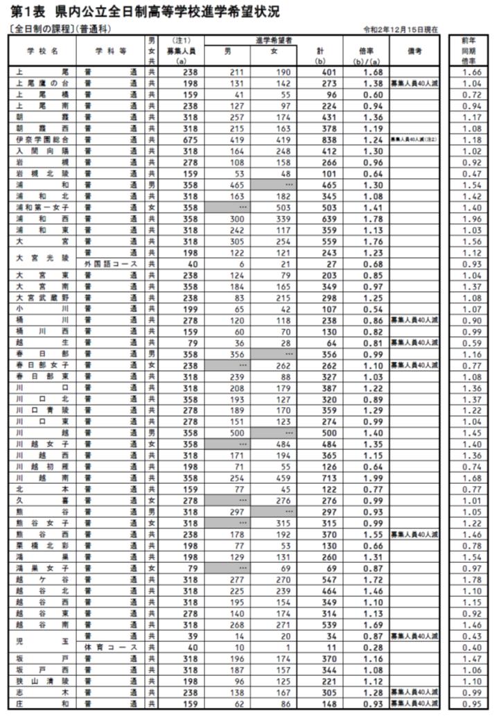 入試 最新 県 高校 埼玉 2021 倍率