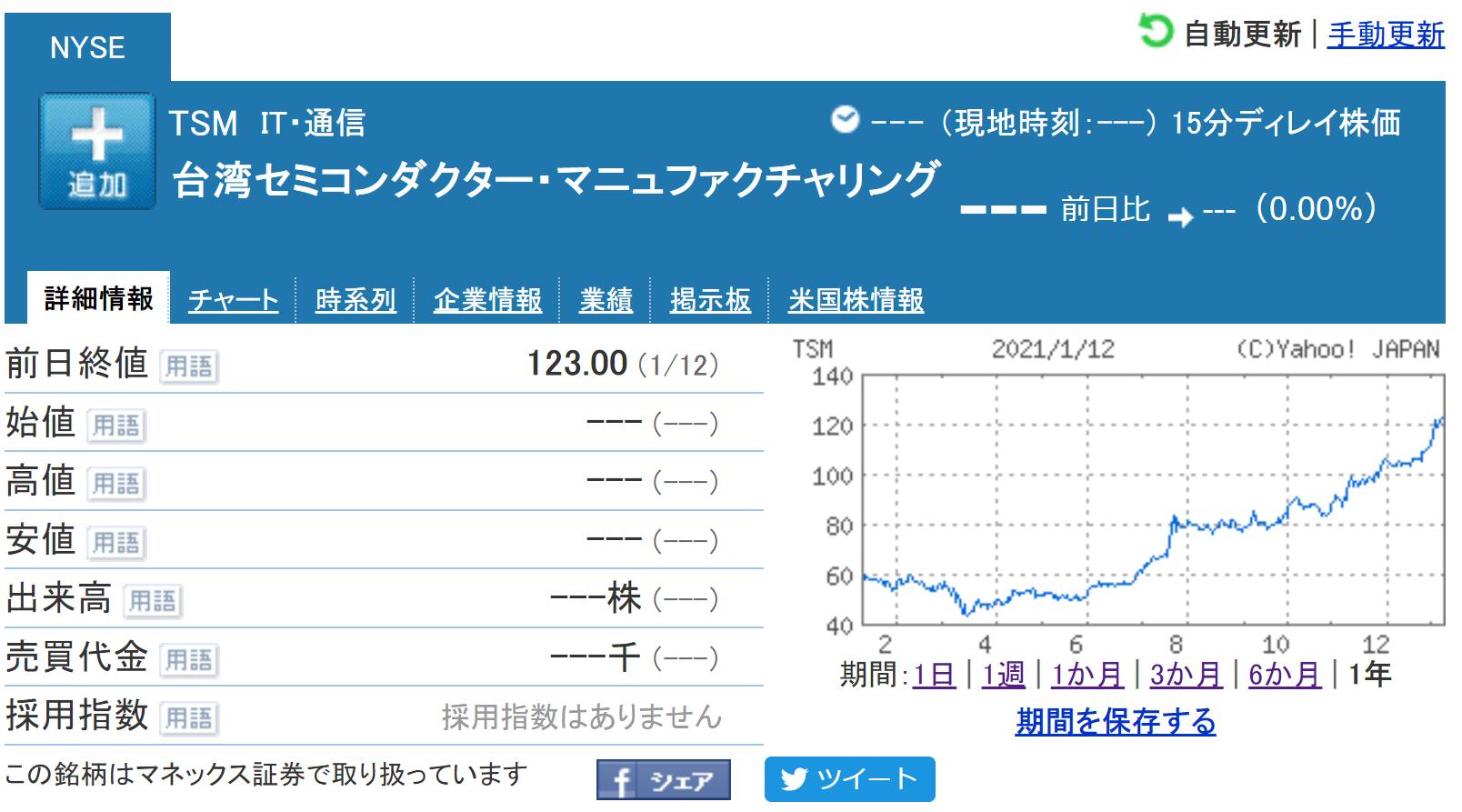 通信 株価 掲示板 日本