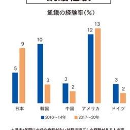 画像 豊かな日本で飢餓人口が急上昇!世界で富裕層の資産増っておかしくない? の記事より 2つ目