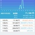 4日目 −650320円