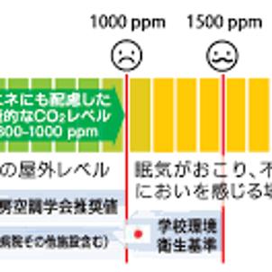 二酸化炭素について知ろうの画像
