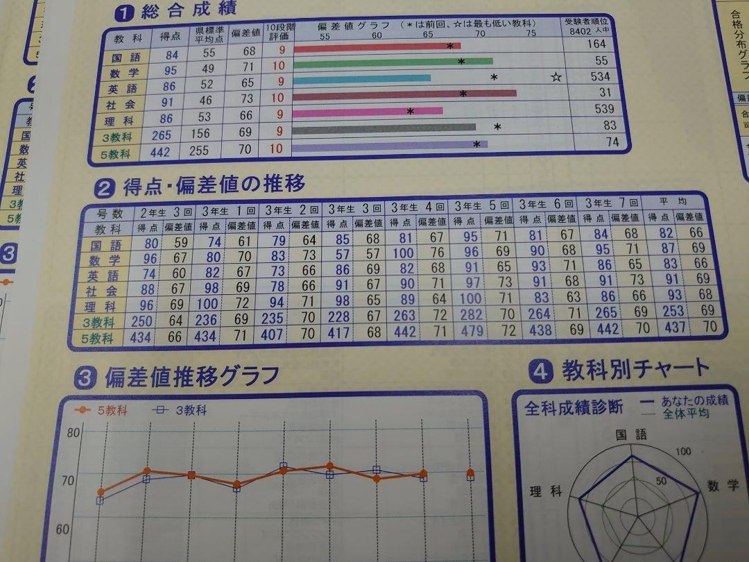 県 2020 宮城 値 高校 偏差