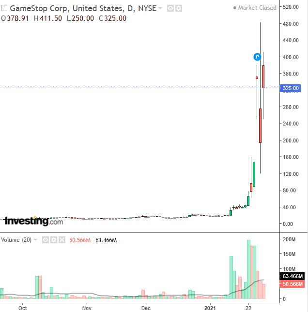 株価 gme