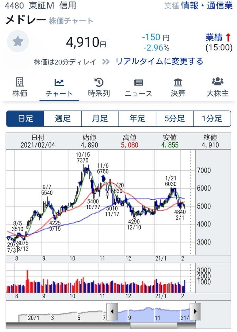 株価 メドレー メドレー (4480)