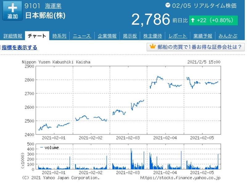株価 日本 郵船 の