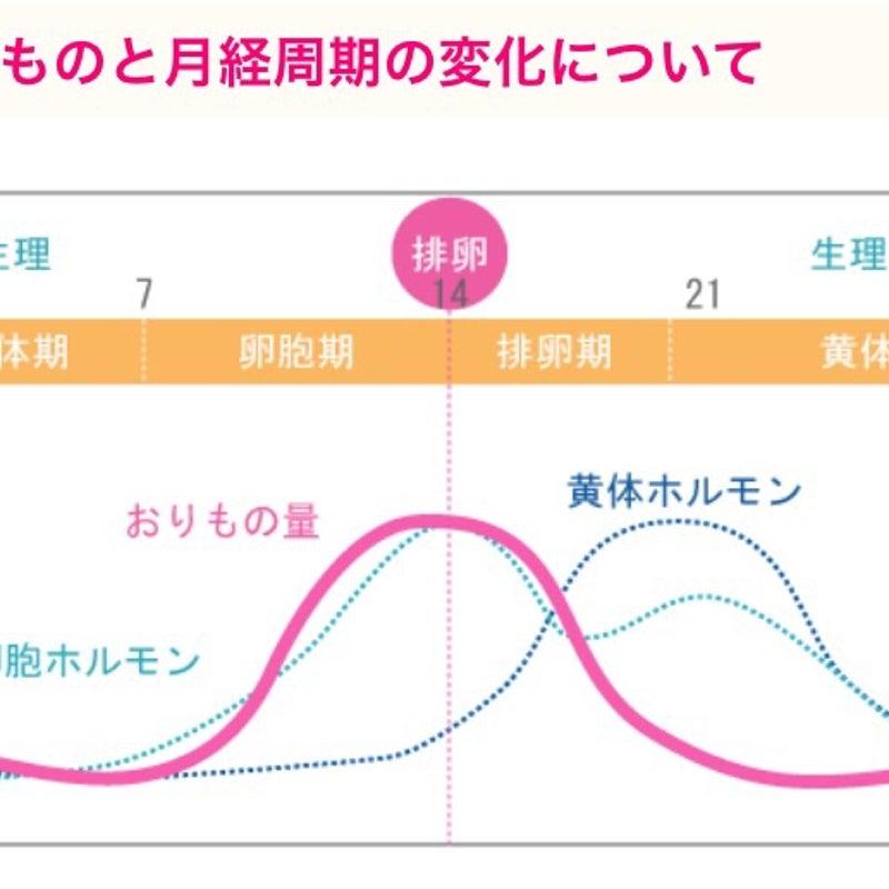 排卵日オリモノ 排卵日は? 月経周期で変わる?オリモノについて知っておこう