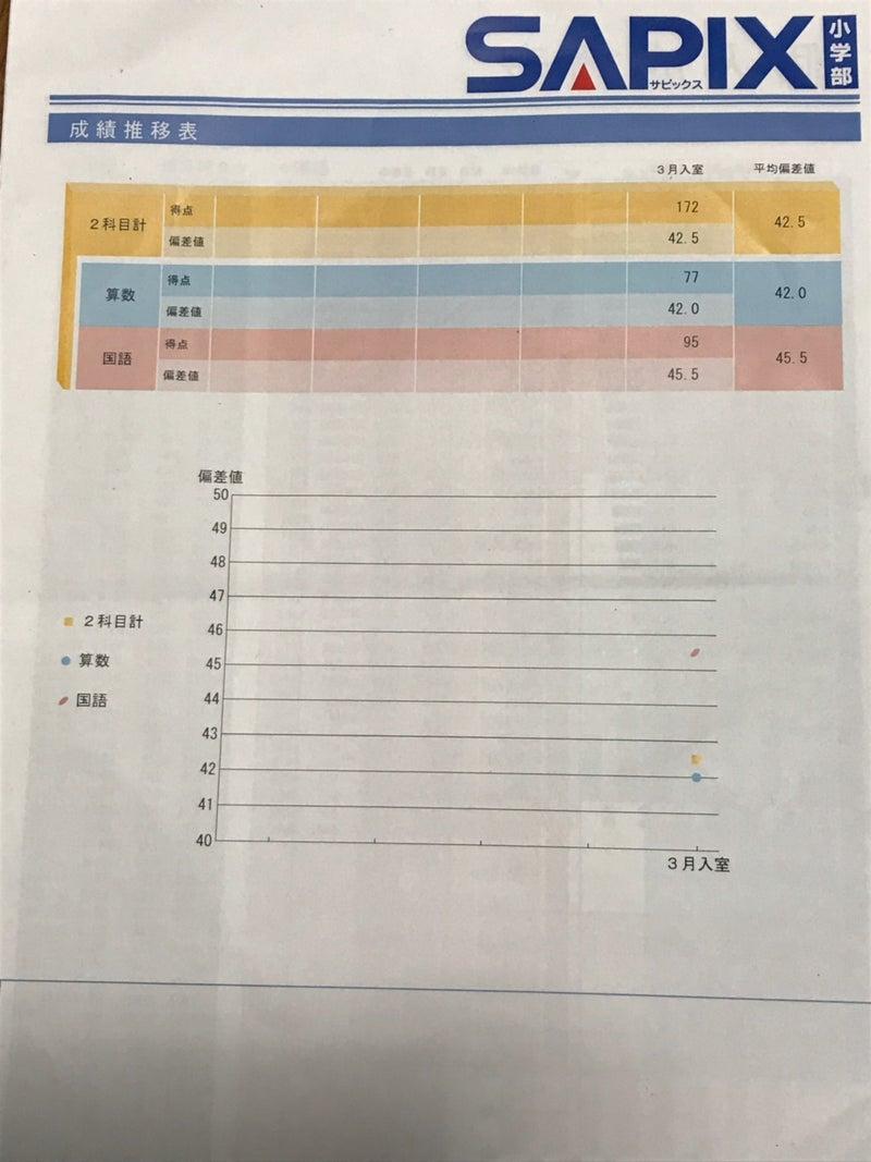 値 日能研 45 偏差 【日能研偏差値45〜49】GMARCH合格者数が多い中学校ランキング2021