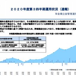 画像 ★年金積立金管理運用独立行政法人(GPIF)が2021年10月から中国国債を購入か? の記事より 4つ目