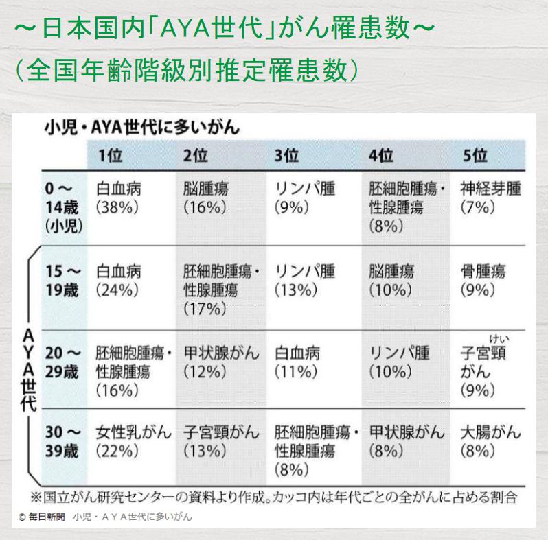 闘病 アメブロ ランキング がん 闘病記(永眠)