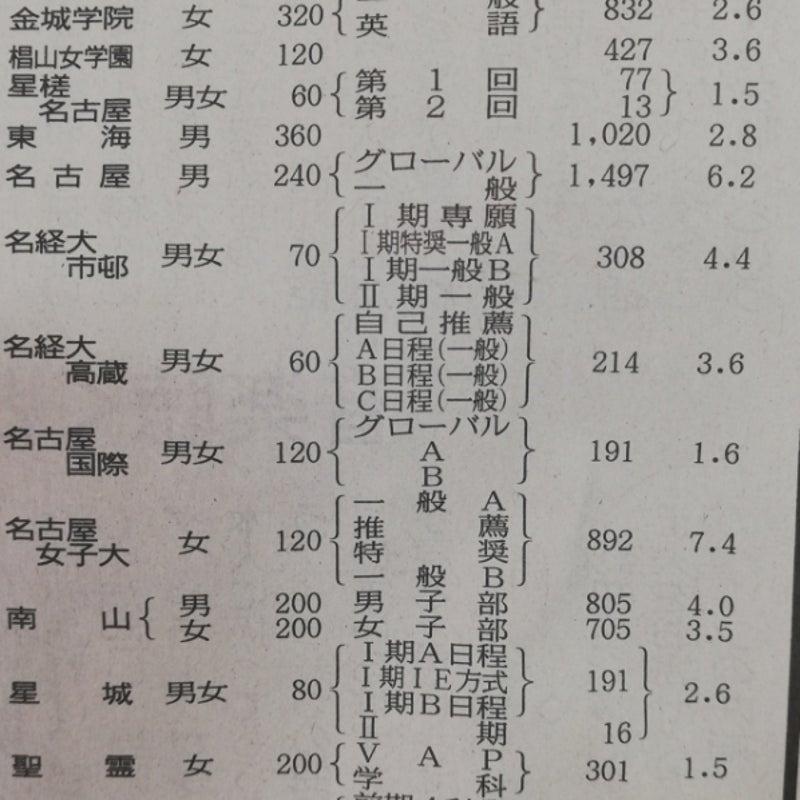 大学 日程 2021 入試 名城