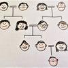 オンライン家系図講座・入門編2月、残席2名様です。の画像