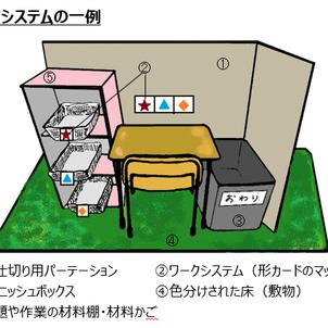 【キッズまゆ】構造化⑭~ワークシステム~の画像