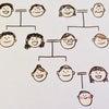 このブログを読んでいる方は、家系の代表に選ばれた人の画像