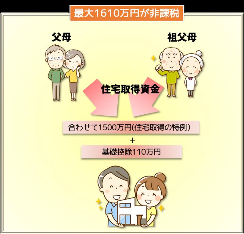 住宅取得資金贈与の特例1500万円 吉川浩一