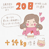 【出産予定日まで、あと20日】なんと14キロも増量(汗)!の画像