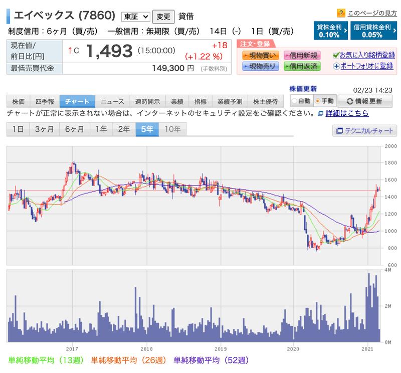 株価 エイベックス